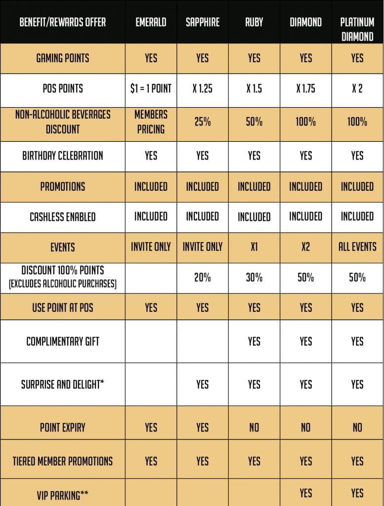 COASTAL REWARDS TIERING CHART 2 130519